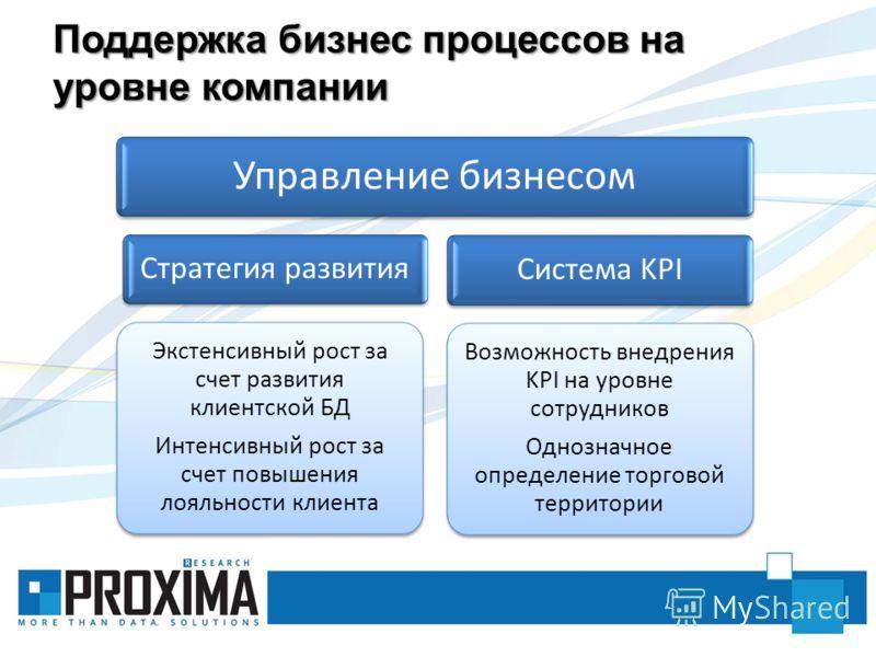 Поддержка бизнес процессов на уровне компании Управление бизнесом Стратегия развития Экстенсивный рост за счет развития клиентской БД Интенсивный рост за счет повышения лояльности клиента Система KPI Возможность внедрения KPI на уровне сотрудников Од