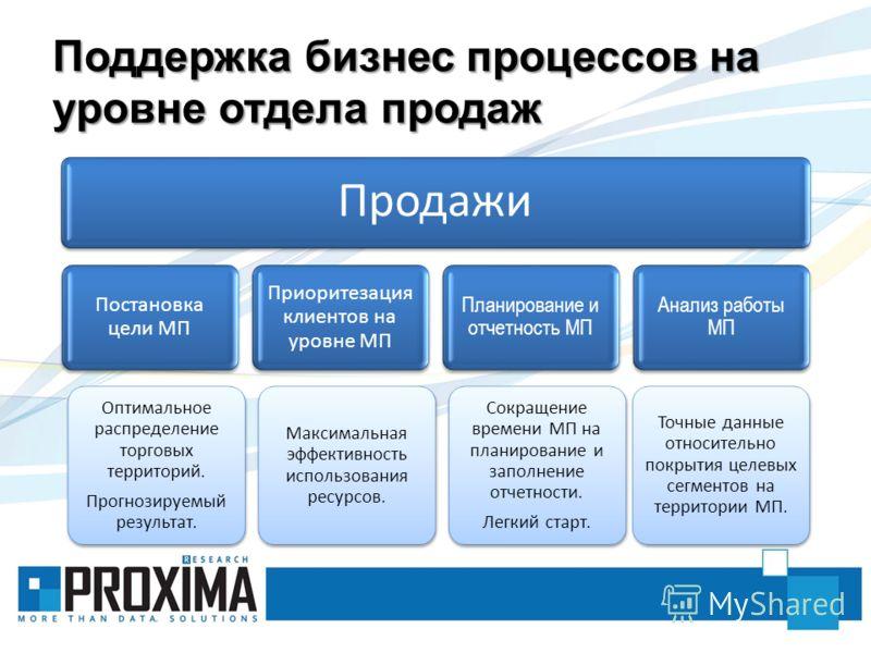 Поддержка бизнес процессов на уровне отдела продаж Продажи Постановка цели МП Оптимальное распределение торговых территорий. Прогнозируемый результат. Приоритезация клиентов на уровне МП Максимальная эффективность использования ресурсов. Планирование