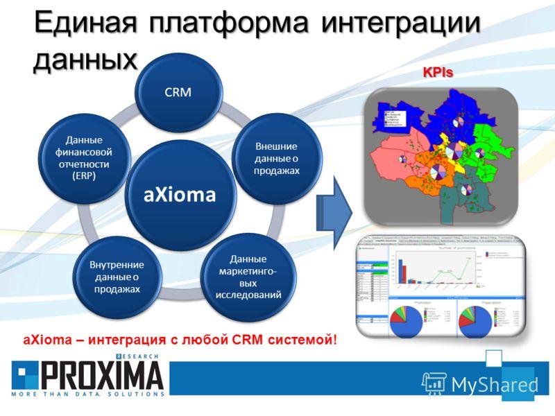 Единая платформа интеграции данных aXioma CRM Внешние данные о продажах Данные маркетинго- вых исследований Внутренние данные о продажах Данные финансовой отчетности (ERP) KPIs aXioma – интеграция с любой CRM системой!