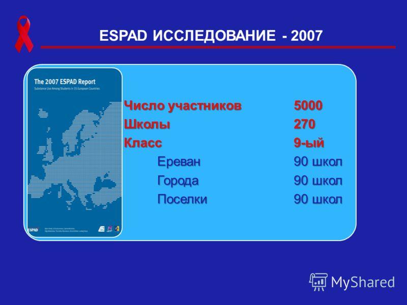 ESPAD ИССЛЕДОВАНИЕ - 2007 Число участников5000 Школы270 Класс9-ый Ереван 90 школ Города 90 школ Поселки90 школ