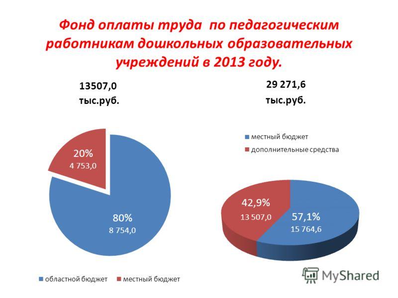 Фонд оплаты труда по педагогическим работникам дошкольных образовательных учреждений в 2013 году. 13507,0 тыс.руб. 29 271,6 тыс.руб.