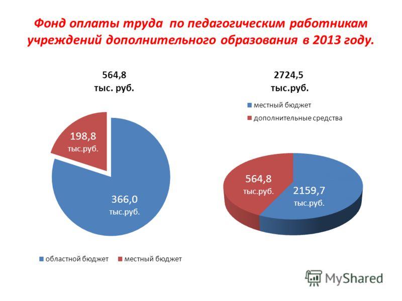 Фонд оплаты труда по педагогическим работникам учреждений дополнительного образования в 2013 году. 564,8 тыс. руб. 2724,5 тыс.руб.