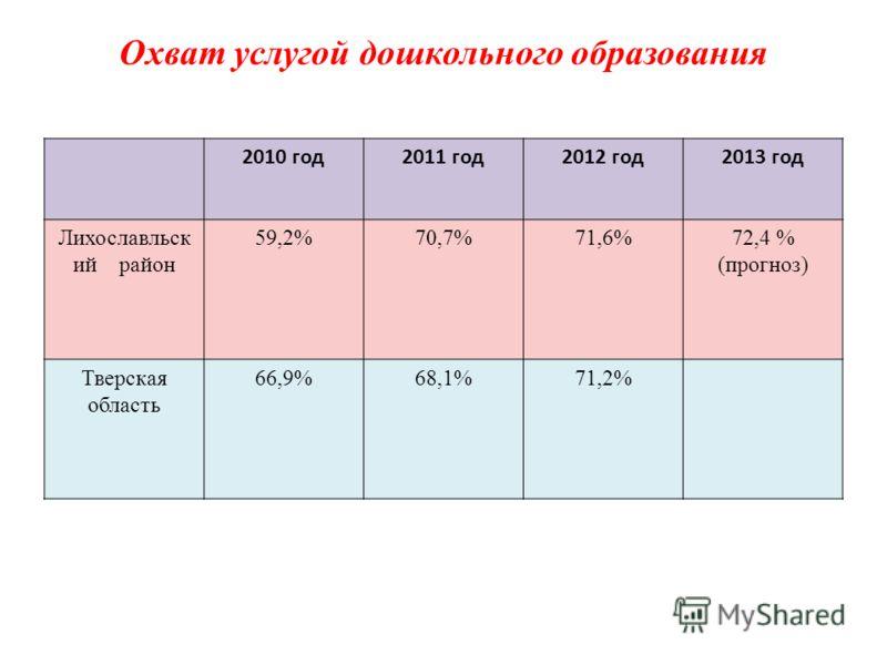 Охват услугой дошкольного образования 2010 год2011 год2012 год2013 год Лихославльск ий район 59,2%70,7%71,6%72,4 % (прогноз) Тверская область 66,9%68,1%71,2%