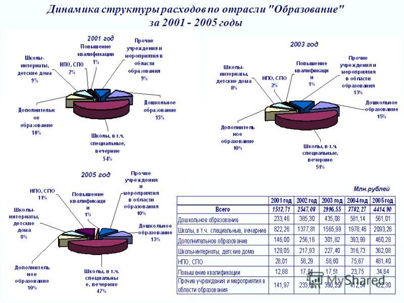 Динамика структуры расходов по отрасли Образование за 2001 - 2005 годы Млн.рублей
