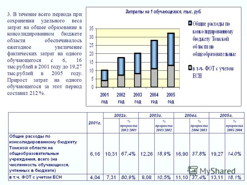 3. В течение всего периода при сохранении удельного веса затрат на общее образование в консолидированном бюджете области обеспечивалось ежегодное увеличение фактических затрат на одного обучающегося с 6, 16 тыс.рублей в 2001 году до 19,27 тыс.рублей