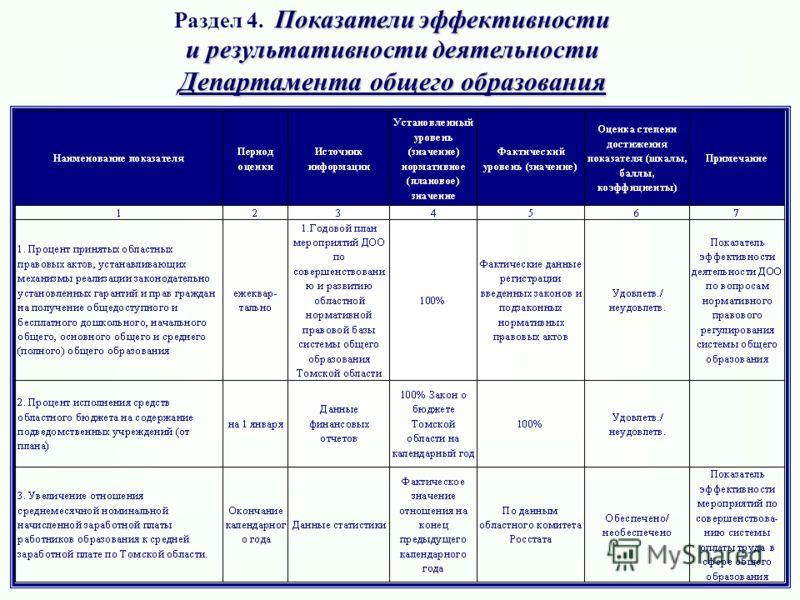 Показатели эффективности Раздел 4. Показатели эффективности и результативности деятельности Департамента общего образования