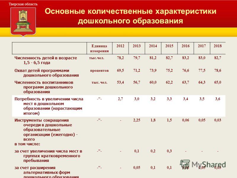 Основные количественные характеристики дошкольного образования Единица измерения 2012201320142015201620172018 Численность детей в возрасте 1,5 - 6,5 года тыс.чел.78,279,781,282,783,283,082,7 Охват детей программами дошкольного образования процентов69