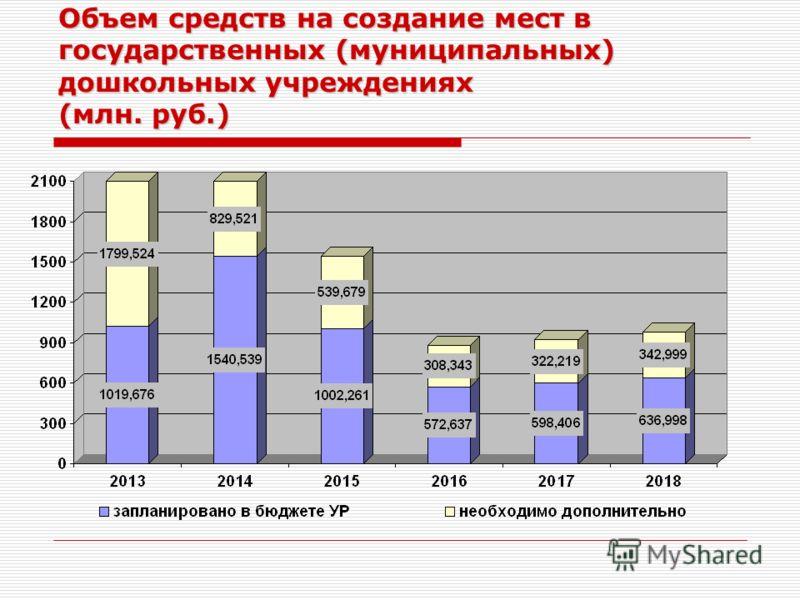 Объем средств на создание мест в государственных (муниципальных) дошкольных учреждениях (млн. руб.)