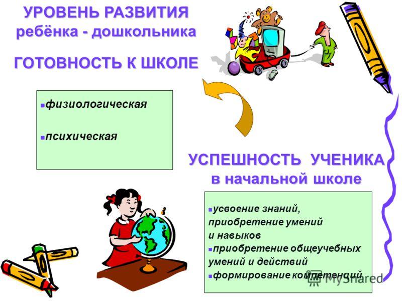 физиологическая психическая усвоение знаний, приобретение умений и навыков приобретение общеучебных умений и действий формирование компетенций УСПЕШНОСТЬ УЧЕНИКА в начальной школе УРОВЕНЬ РАЗВИТИЯ ребёнка - дошкольника ГОТОВНОСТЬ К ШКОЛЕ