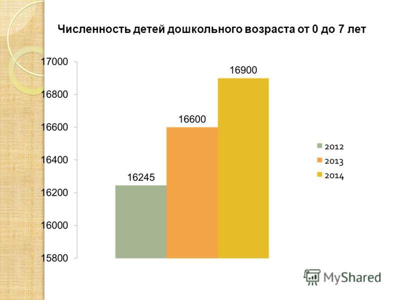 Численность детей дошкольного возраста от 0 до 7 лет