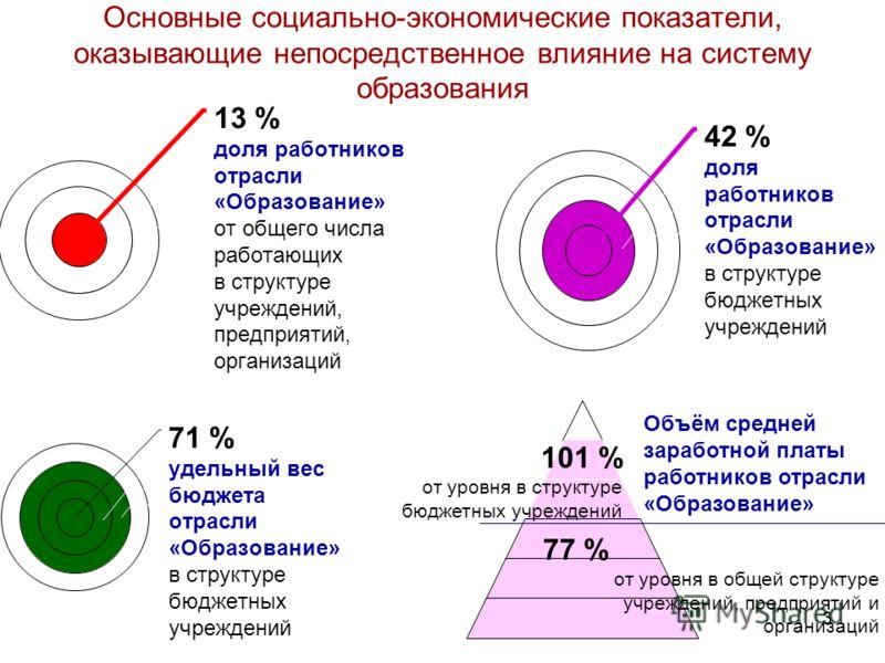 3 Основные социально-экономические показатели, оказывающие непосредственное влияние на систему образования 13 % доля работников отрасли «Образование» от общего числа работающих в структуре учреждений, предприятий, организаций 42 % доля работников отр