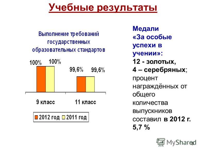8 Учебные результаты Медали «За особые успехи в учении»: 12 - золотых, 4 – серебряных; процент награждённых от общего количества выпускников составил в 2012 г. 5,7 %