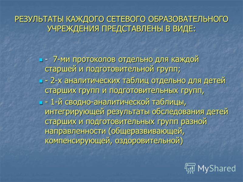 РЕЗУЛЬТАТЫ КАЖДОГО СЕТЕВОГО ОБРАЗОВАТЕЛЬНОГО УЧРЕЖДЕНИЯ ПРЕДСТАВЛЕНЫ В ВИДЕ: - 7-ми протоколов отдельно для каждой старшей и подготовительной групп; - 7-ми протоколов отдельно для каждой старшей и подготовительной групп; - 2-х аналитических таблиц от