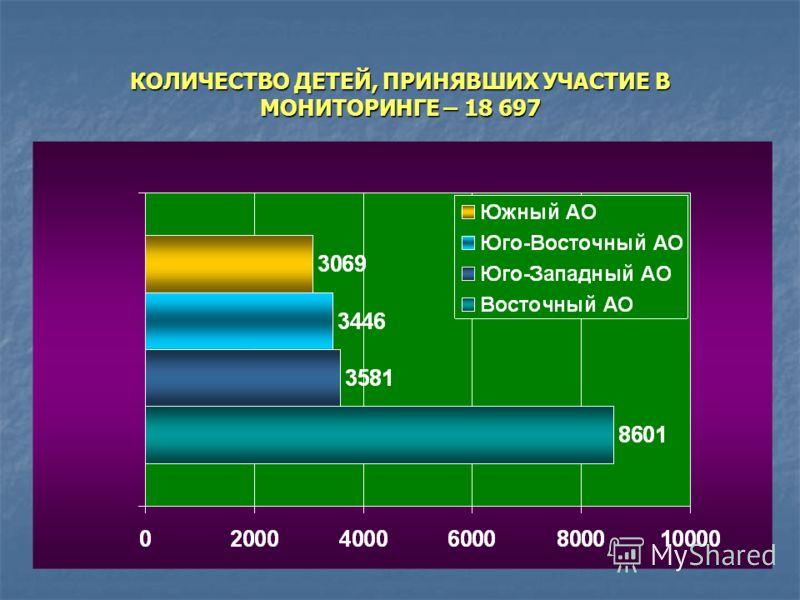 КОЛИЧЕСТВО ДЕТЕЙ, ПРИНЯВШИХ УЧАСТИЕ В МОНИТОРИНГЕ – 18 697
