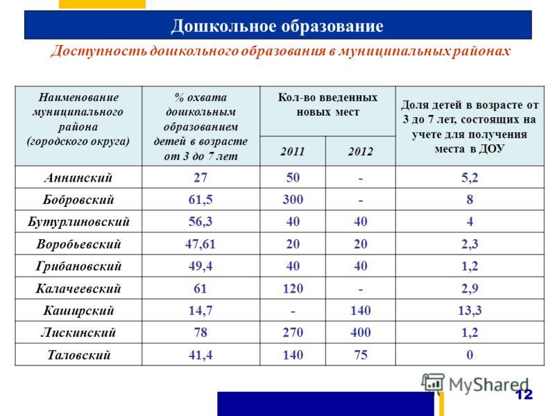 12 Наименование муниципального района (городского округа) % охвата дошкольным образованием детей в возрасте от 3 до 7 лет Кол-во введенных новых мест Доля детей в возрасте от 3 до 7 лет, состоящих на учете для получения места в ДОУ 20112012 Аннинский