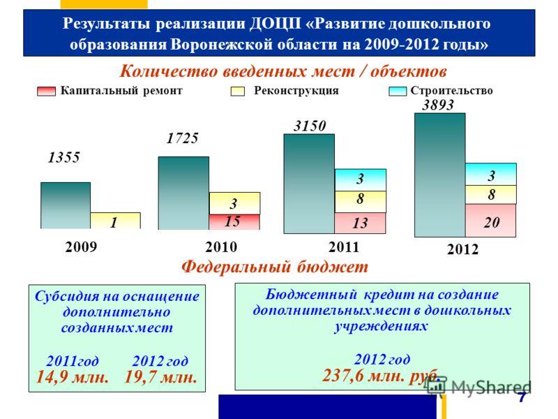 Результаты реализации ДОЦП «Развитие дошкольного образования Воронежской области на 2009-2012 годы» Субсидия на оснащение дополнительно созданных мест 2011год 2012 год 14,9 млн. 19,7 млн. Бюджетный кредит на создание дополнительных мест в дошкольных