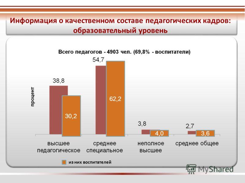 Информация о качественном составе педагогических кадров: образовательный уровень из них воспитателей 30,2 62,2 4,03,6