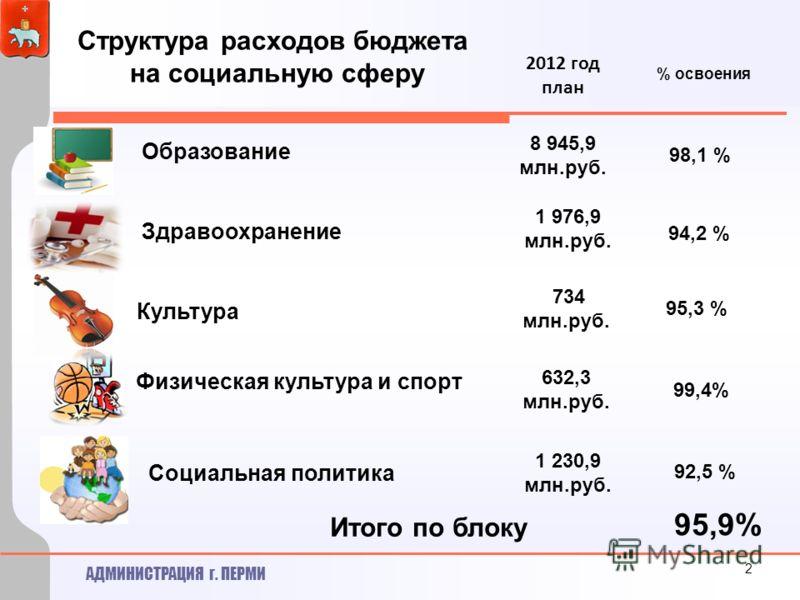 АДМИНИСТРАЦИЯ г. ПЕРМИ 2012 год план Социальная политика Физическая культура и спорт Культура Образование Здравоохранение 8 945,9 млн.руб. 1 976,9 млн.руб. 734 млн.руб. 632,3 млн.руб. 1 230,9 млн.руб. 2 % освоения 98,1 % 95,3 % 99,4% 94,2 % Итого по