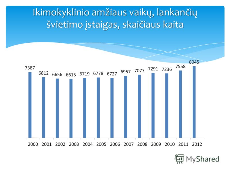 Ikimokyklinio amžiaus vaikų, lankančių švietimo įstaigas, skaičiaus kaita