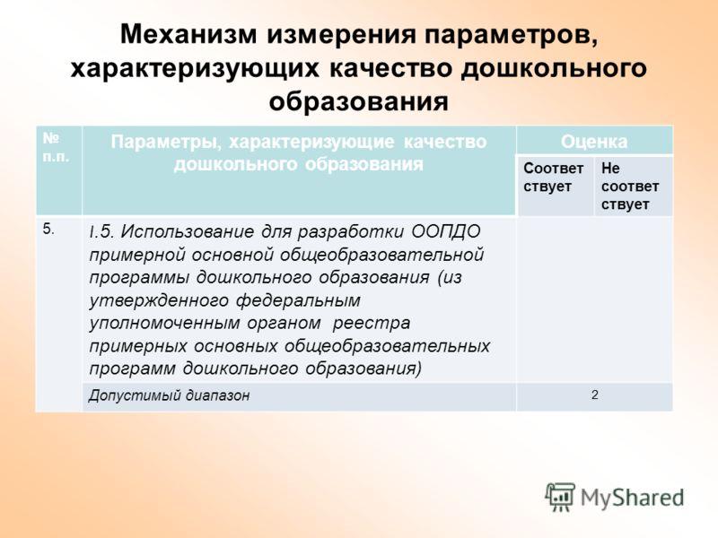 Механизм измерения параметров, характеризующих качество дошкольного образования п.п. Параметры, характеризующие качество дошкольного образования Оценка Соответ ствует Не соответ ствует 5. I.5. Использование для разработки ООПДО примерной основной общ