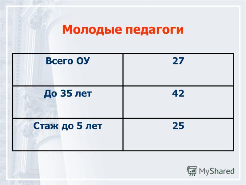 Молодые педагоги Всего ОУ27 До 35 лет42 Стаж до 5 лет25