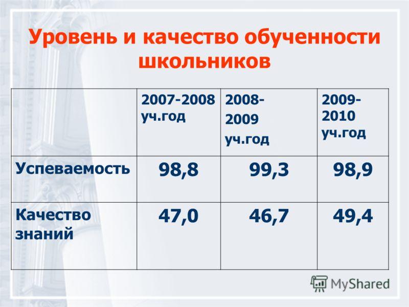 Уровень и качество обученности школьников 2007-2008 уч.год 2008- 2009 уч.год 2009- 2010 уч.год Успеваемость 98,899,398,9 Качество знаний 47,046,749,4