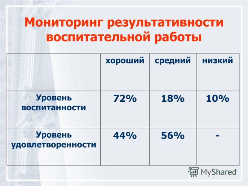 Мониторинг результативности воспитательной работы хорошийсреднийнизкий Уровень воспитанности 72%18%10% Уровень удовлетворенности 44%56%-