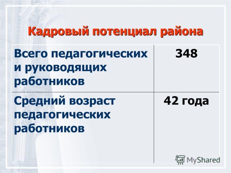 Кадровый потенциал района 42 годаСредний возраст педагогических работников 348 Всего педагогических и руководящих работников