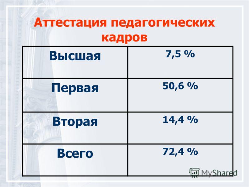 Аттестация педагогических кадров Высшая 7,5 % Первая 50,6 % Вторая 14,4 % Всего 72,4 %