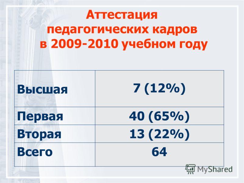 Аттестация педагогических кадров в 2009-2010 учебном году Высшая 7 (12%) Первая40 (65%) Вторая13 (22%) Всего64