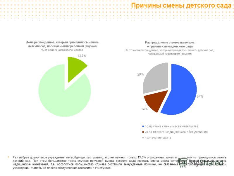 Раз выбрав дошкольное учреждение, петербуржцы, как правило, его не меняют: только 13,5% опрошенных заявили о том, что им приходилось менять детский сад. При этом большинство таких случаев причиной смены детского сада явилась смена места жительства. В