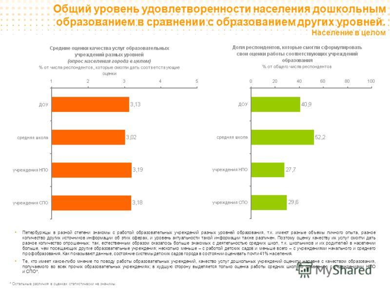 Общий уровень удовлетворенности населения дошкольным образованием в сравнении с образованием других уровней. Население в целом Петербуржцы в разной степени знакомы с работой образовательных учреждений разных уровней образования, т.к. имеют разные объ