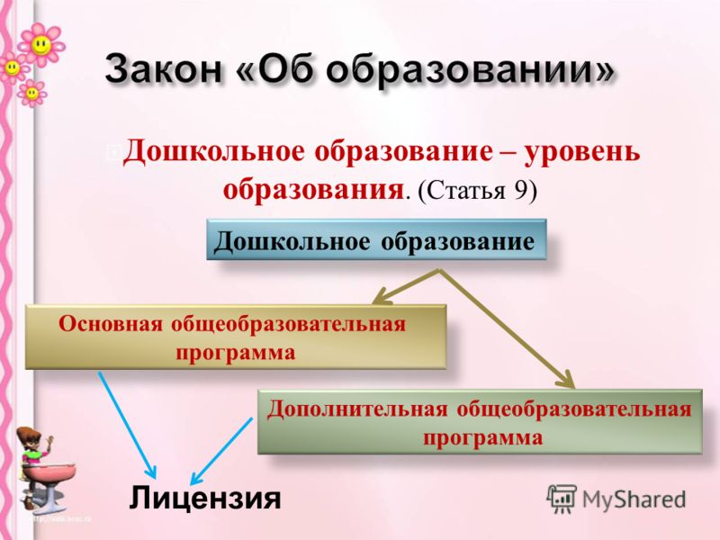Дошкольное образование – уровень образования. ( Статья 9) Дошкольное образование Основная общеобразовательная программа Дополнительная общеобразовательная программа Лицензия