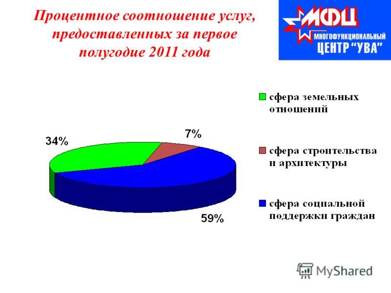 Процентное соотношение услуг, предоставленных за первое полугодие 2011 года