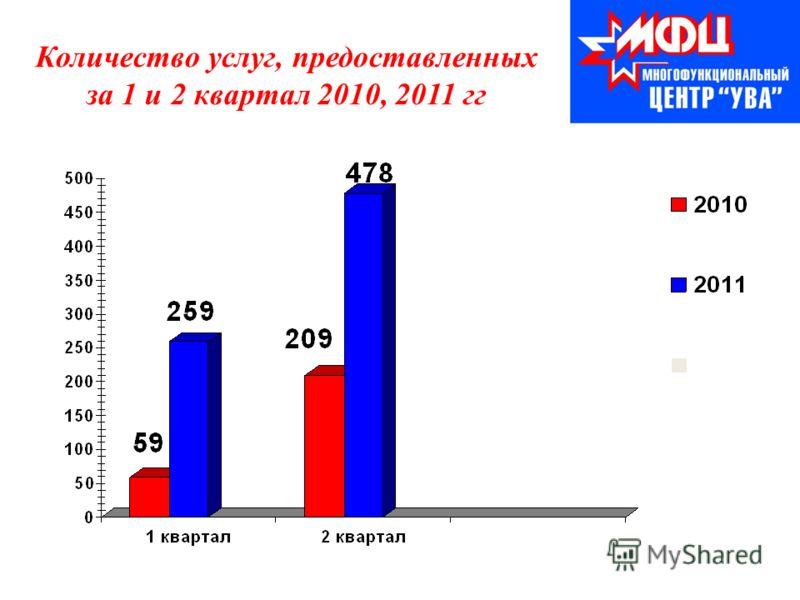 Количество услуг, предоставленных за 1 и 2 квартал 2010, 2011 гг