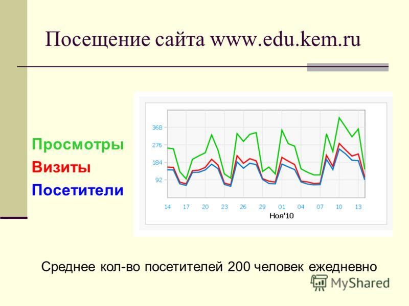 Посещение сайта www.edu.kem.ru Просмотры Визиты Посетители Среднее кол-во посетителей 200 человек ежедневно