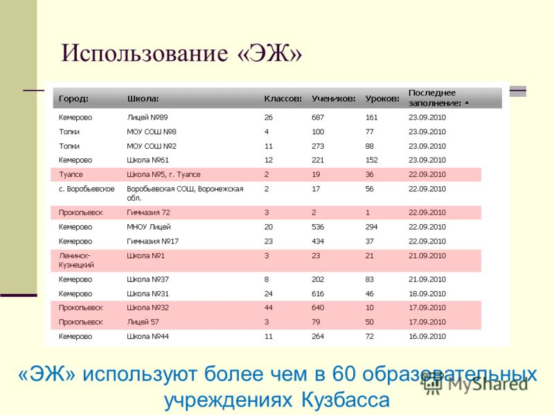Использование «ЭЖ» «ЭЖ» используют более чем в 60 образовательных учреждениях Кузбасса