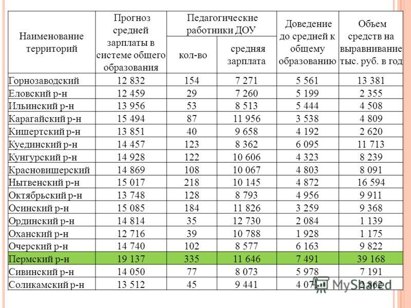 Наименование территорий Прогноз средней зарплаты в системе общего образования Педагогические работники ДОУ Доведение до средней к общему образованию Объем средств на выравнивание тыс. руб. в год кол-во средняя зарплата Горнозаводский12 8321547 2715 5