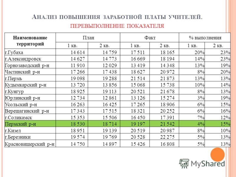 А НАЛИЗ ПОВЫШЕНИЯ ЗАРАБОТНОЙ ПЛАТЫ УЧИТЕЛЕЙ. ПЕРЕВЫПОЛНЕНИЕ ПОКАЗАТЕЛЯ Наименование территорий План Факт % выполнения 1 кв. 2 кв. 1 кв. 2 кв. 1 кв. 2 кв. г.Губаха 14 614 14 759 17 511 18 16520%23% г.Александровск 14 627 14 773 16 669 18 19414%23% Гор