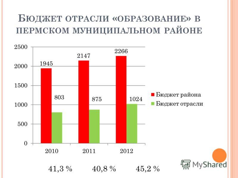 Б ЮДЖЕТ ОТРАСЛИ « ОБРАЗОВАНИЕ » В ПЕРМСКОМ МУНИЦИПАЛЬНОМ РАЙОНЕ 41,3 %40,8 %45,2 %