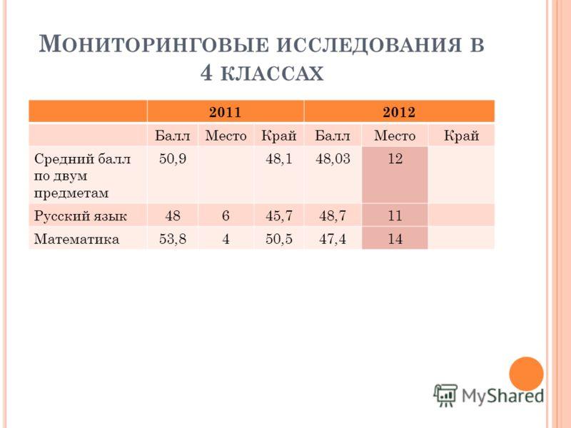 М ОНИТОРИНГОВЫЕ ИССЛЕДОВАНИЯ В 4 КЛАССАХ 20112012 БаллМестоКрайБаллМестоКрай Средний балл по двум предметам 50,948,148,0312 Русский язык48645,748,711 Математика53,8450,547,414