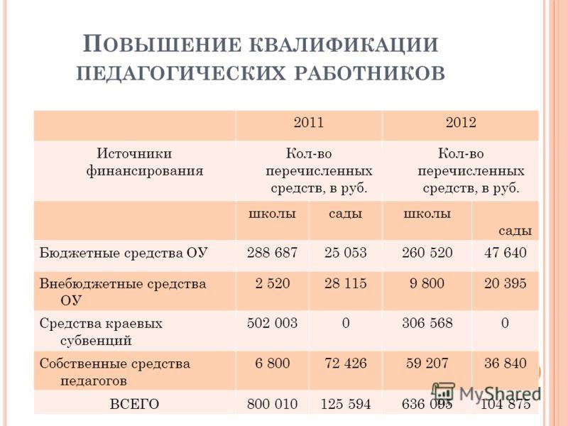 П ОВЫШЕНИЕ КВАЛИФИКАЦИИ ПЕДАГОГИЧЕСКИХ РАБОТНИКОВ 20112012 Источники финансирования Кол-во перечисленных средств, в руб. школысадышколы сады Бюджетные средства ОУ288 68725 053260 52047 640 Внебюджетные средства ОУ 2 52028 1159 80020 395 Средства крае