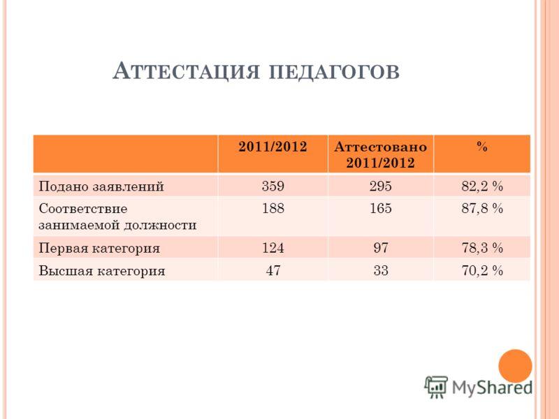 А ТТЕСТАЦИЯ ПЕДАГОГОВ 2011/2012Аттестовано 2011/2012 % Подано заявлений35929582,2 % Соответствие занимаемой должности 18816587,8 % Первая категория1249778,3 % Высшая категория473370,2 %