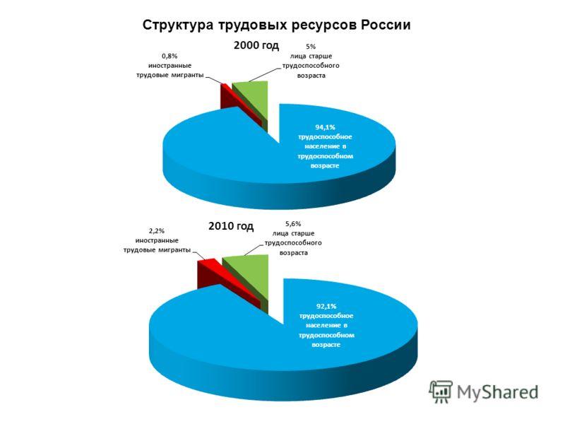 Структура трудовых ресурсов России