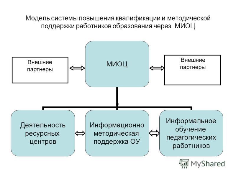 Модель системы повышения квалификации и методической поддержки работников образования через МИОЦ Внешние партнеры Внешние партнеры