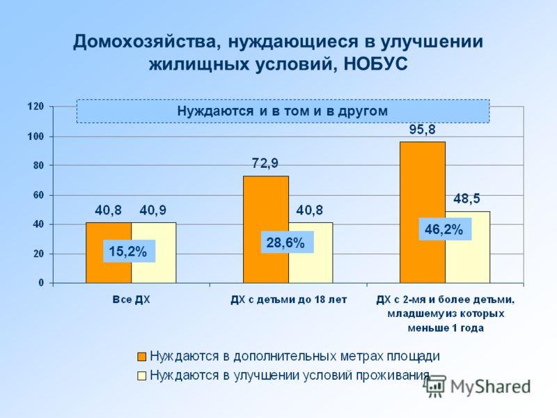 Домохозяйства, нуждающиеся в улучшении жилищных условий, НОБУС Нуждаются и в том и в другом 15,2% 28,6% 46,2%