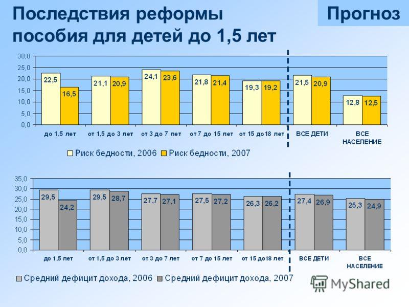 Прогноз Последствия реформы пособия для детей до 1,5 лет