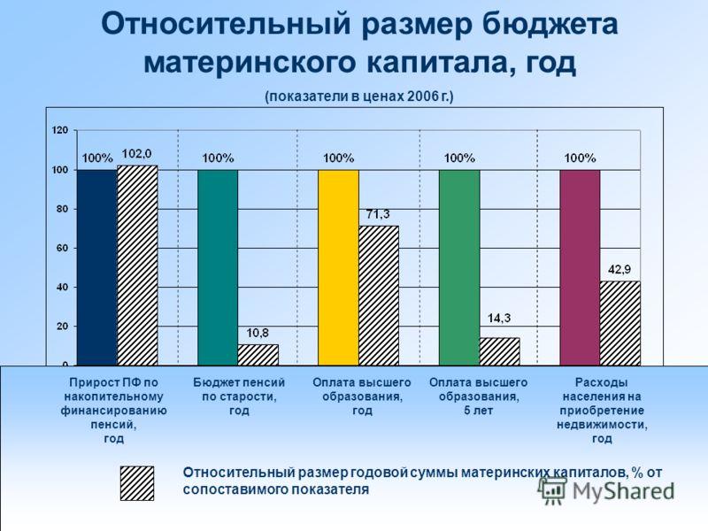 Относительный размер бюджета материнского капитала, год (показатели в ценах 2006 г.) Прирост ПФ по накопительному финансированию пенсий, год Относительный размер годовой суммы материнских капиталов, % от сопоставимого показателя Бюджет пенсий по стар