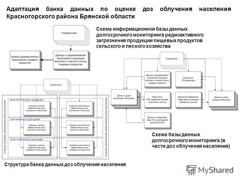 Брянской области Схема