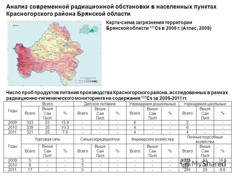 района Брянской области